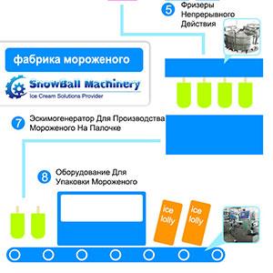 Snowbal Machinery Линия для производства фруктового льда